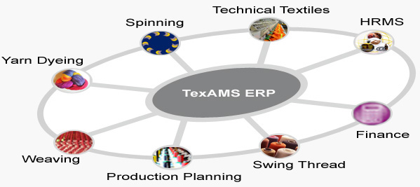 Erp Textiles Textiles Erp Erp Software For Textiles
